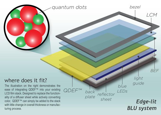 lg-quantum-dots